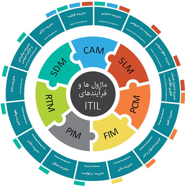 ماژول های نرم افزار و فرآیندهای ITIL