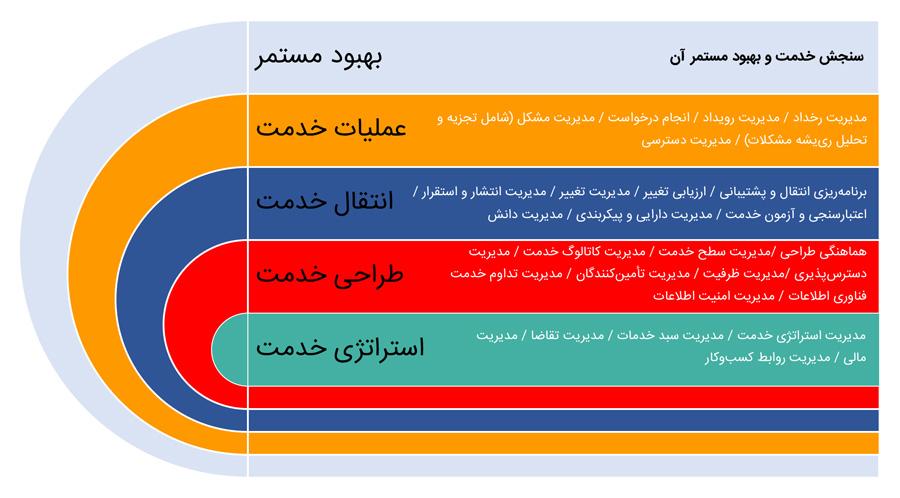 چرخه حیات خدمت در ITSM