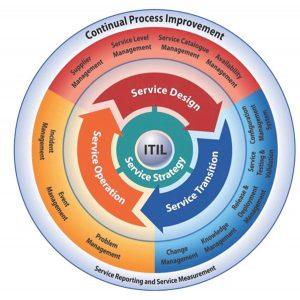 استراتژی خدمت در مدیریت خدمات فناوری اطلاعات