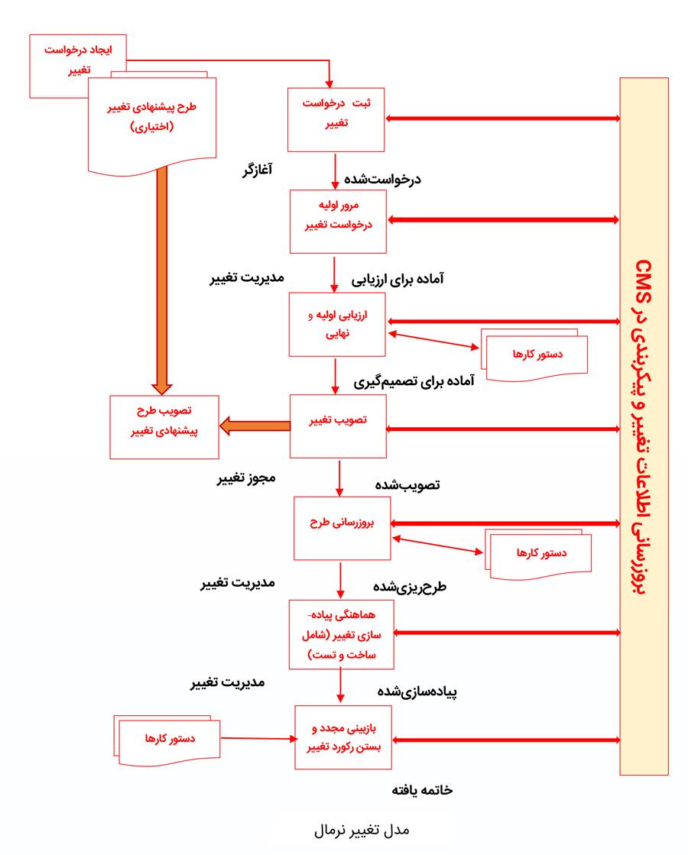 مدل تغییر نرمال در فرآیند مدیریت تغییر
