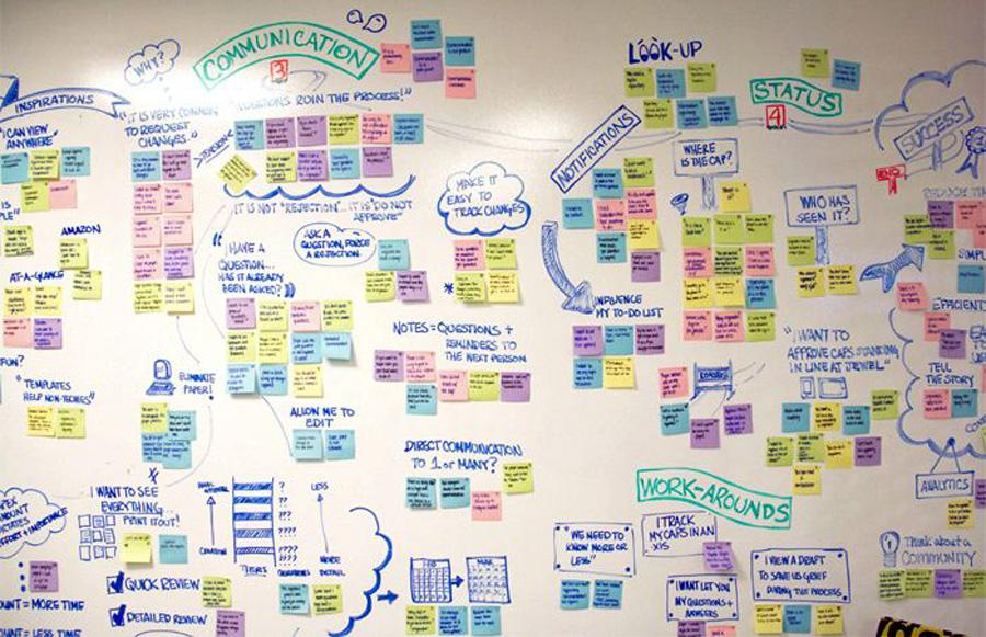 تهیهی نقشهی وابستگیها از روشهای آنالیز در فرآیند مدیریت مشکل