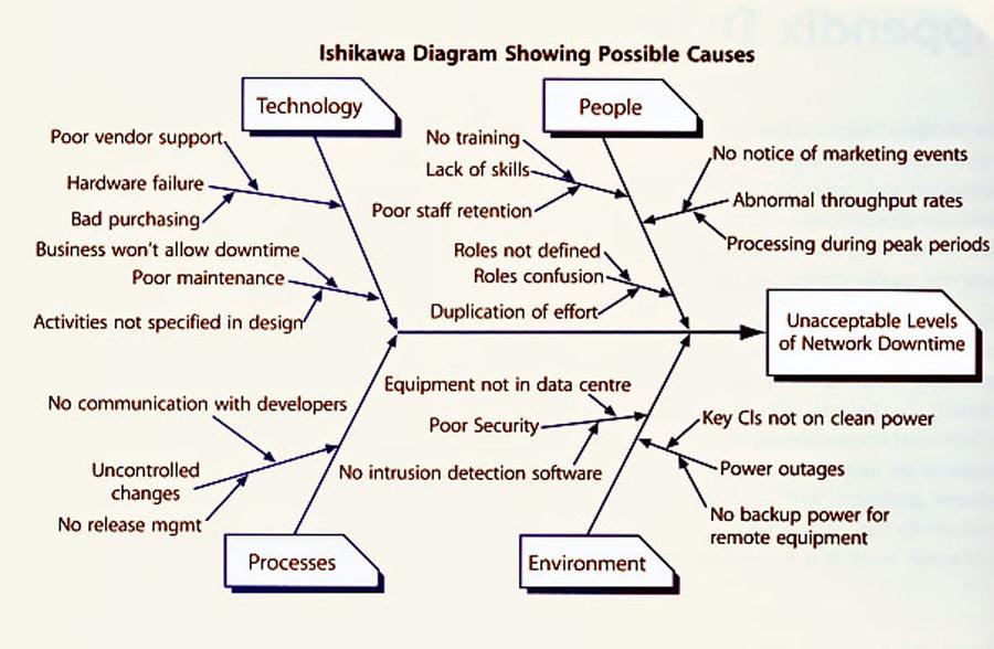 نمودارهای ایشیکاوا (Ishikawa Diagrams)