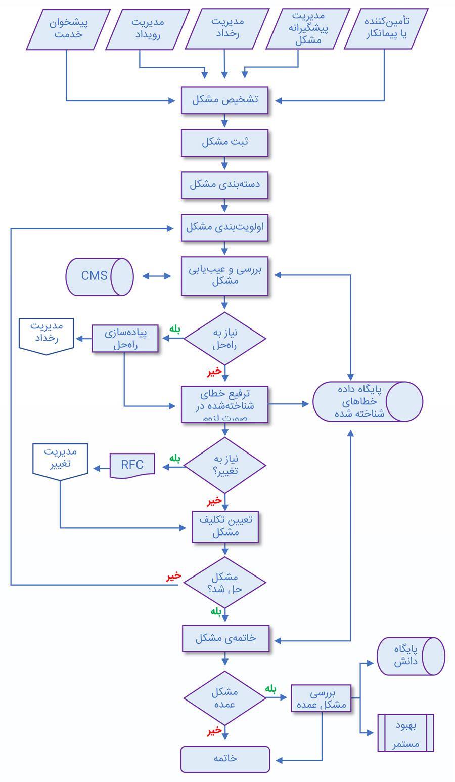 فعالیت های فرآیندی در فرآیند مدیریت مشکل