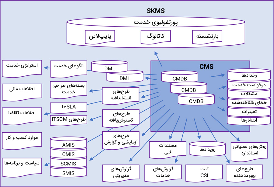 نمونهای از دادهها و اطلاعات در سیستم مدیریت دانش خدمت