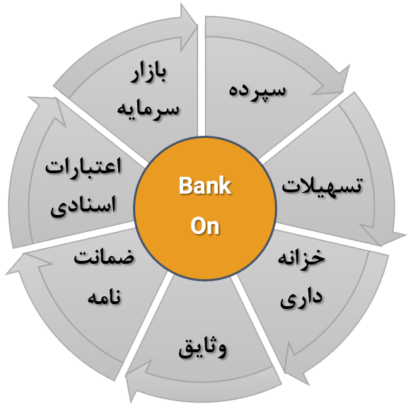 راهکار بانک آن
