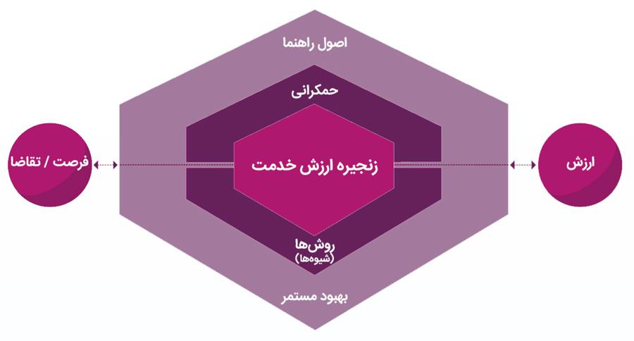 مفهوم سیستم ارزش در نسخه چهارم itil