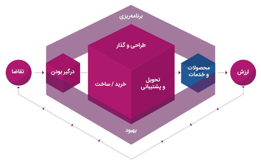 زنجیره ارزش ITIL 4