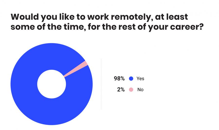نتایج نظرسنجی از 2500 نفر در مورد دورکاری