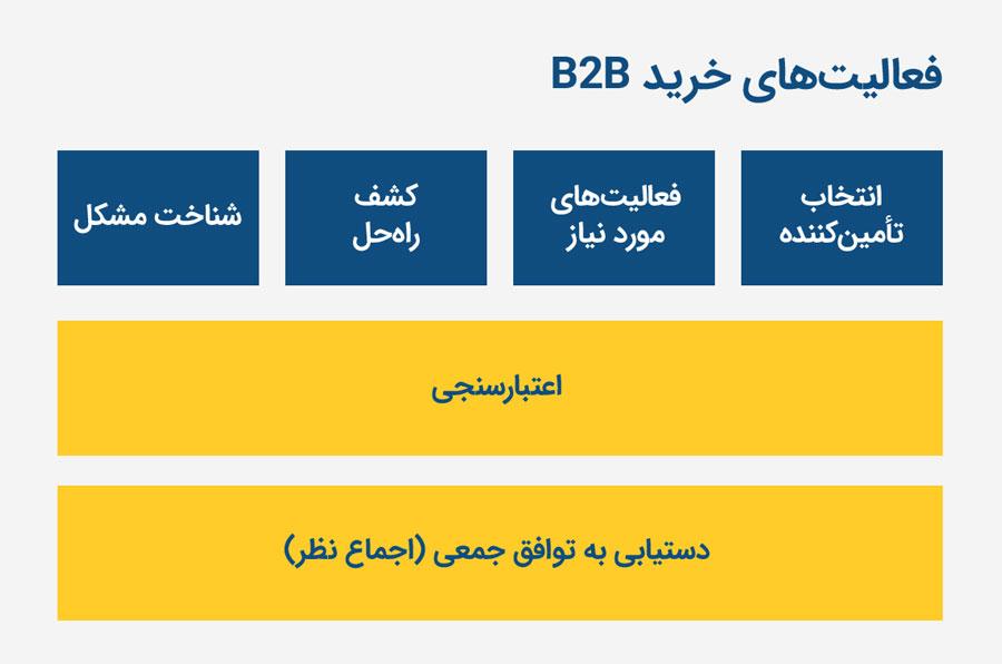 فعالیتهای خرید B2B