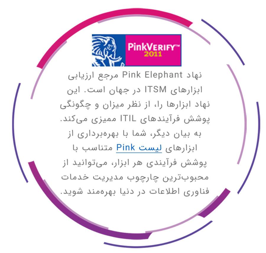 ابزارهای ITSM کارآمد از منظر پینک الفنت