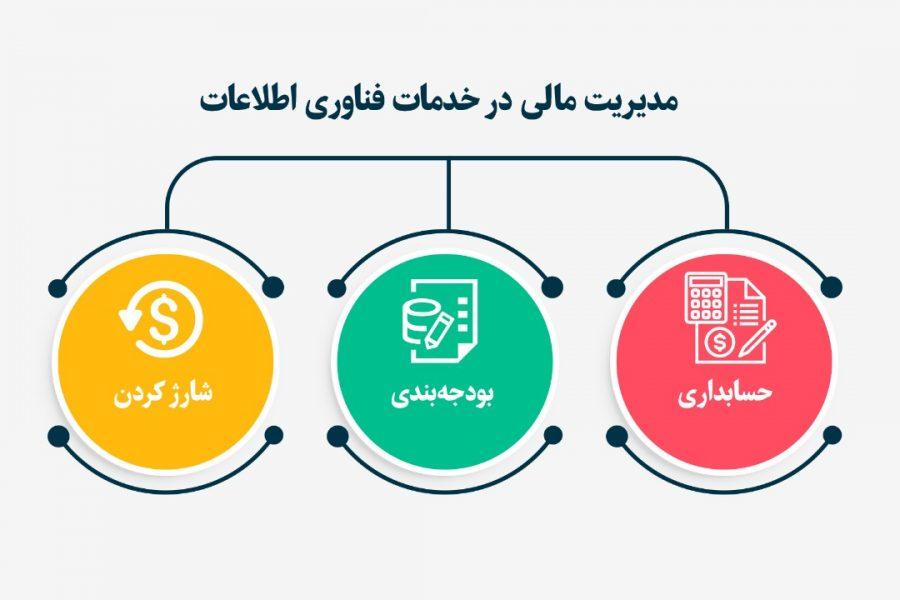 مدیریت مالی برای خدمات فناوری اطلاعات