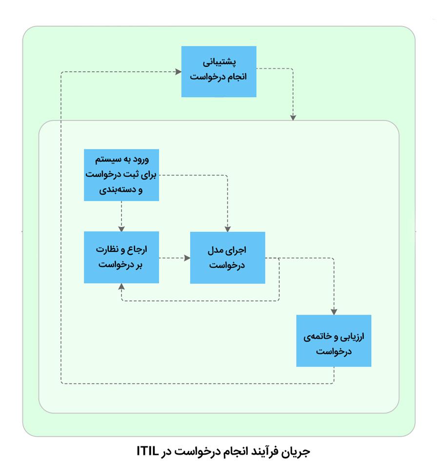 جریان فرآیند انجام درخواست در ITIL