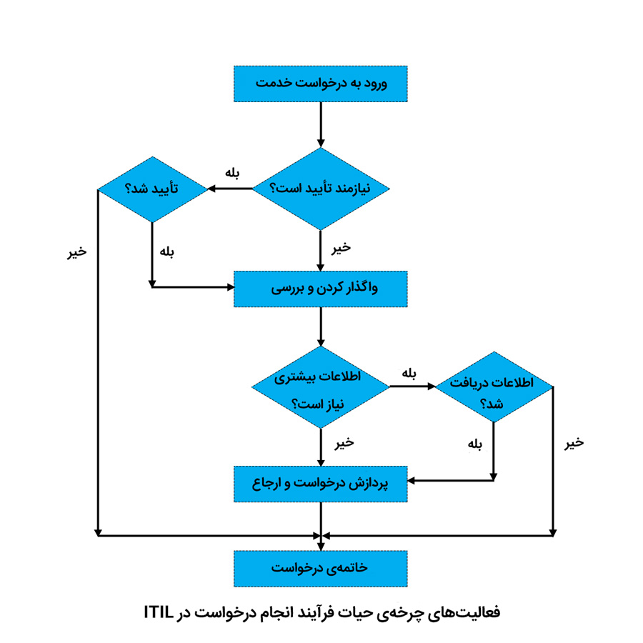 فعالیتهای چرخهی حیات انجام درخواست در ITIL