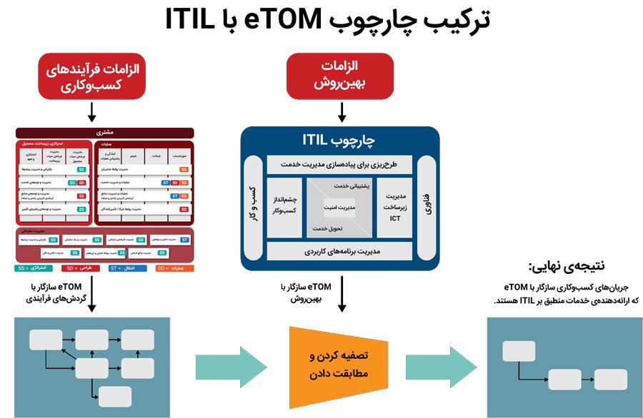 ترکیب چارچوب eTOM و ITIL