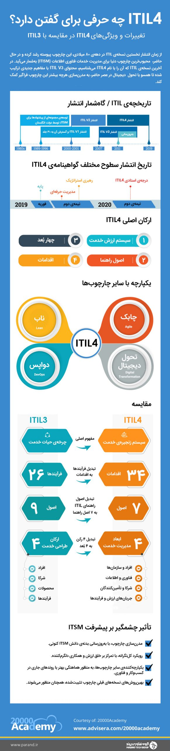ITIL 4 Infographic