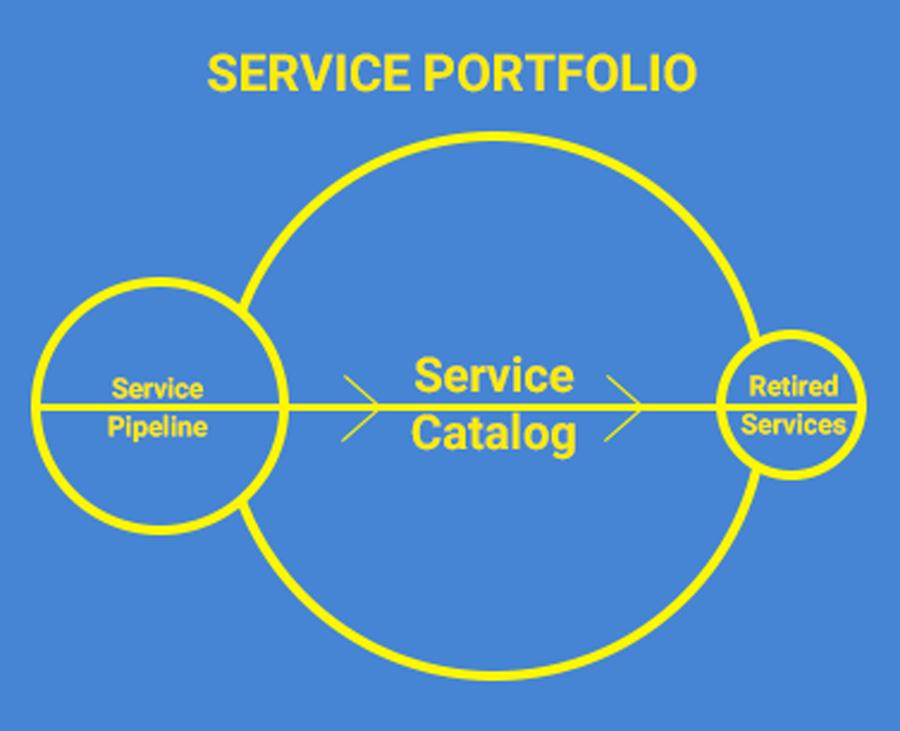 ساختار سبد خدمات در مدیریت خدمات فناوری اطلاعات