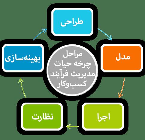 خودکارسازی فرآیند کسبوکار