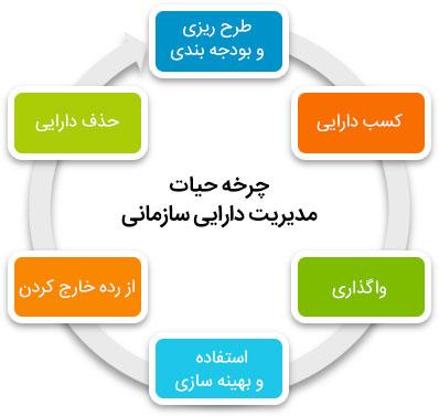 چرخه حیات مدیریت دارایی سازمانی