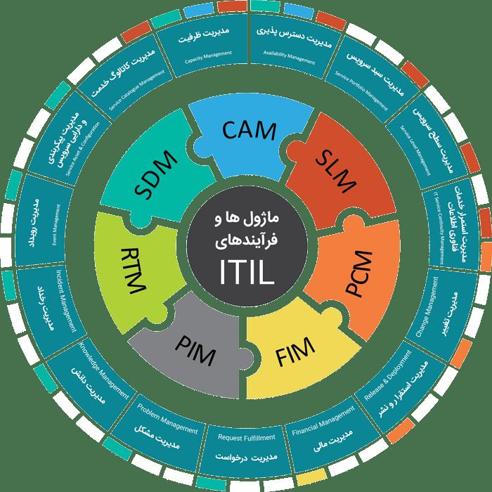 فرآیندهای ITIL و ماژول های نرم افزار